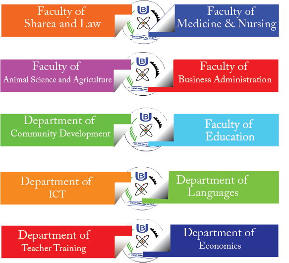 Faculties and Departments